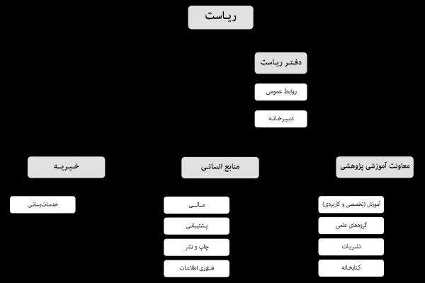 چارت سازمانی موسسه فرهنگی هنری سبک زندگی آل یاسین
